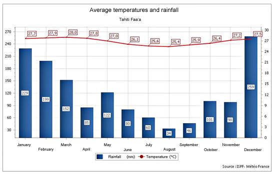 Среднемесячная температура в течение года и осадки на Таити, Французская Полинезия.